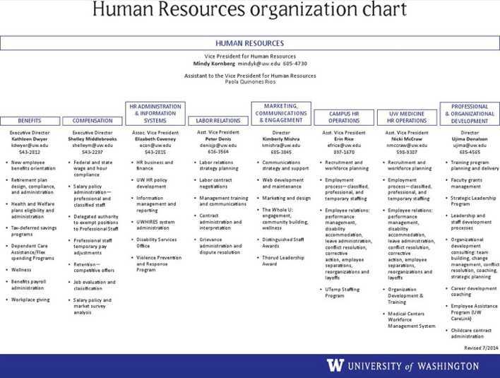 Human Resource Organizational Chart amp HR Organizational Chart ...