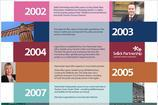 Business Timeline Template