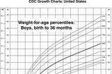 CDC Growth Chart