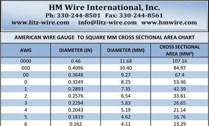 Wire gauge chart excel gallery wiring table and diagram sample wire gauge chart excel choice image wiring table and diagram wire gauge chart excel gallery wiring keyboard keysfo Choice Image