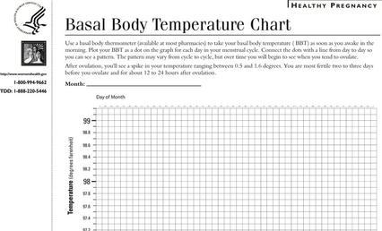 Basal Body Temperature Chart