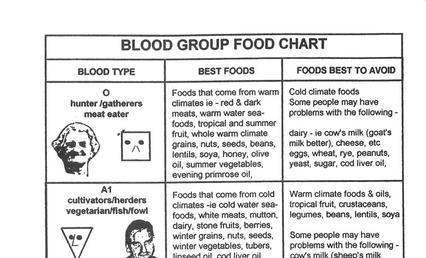 Blood Type Diet Chart