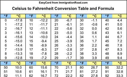 Celsius to Fahrenheit Chart