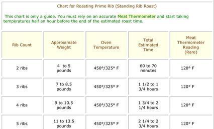 Cover Template – Prime Rib Temperature Chart