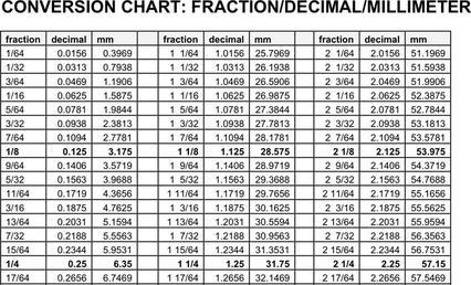 Size chart download free premium templates forms samples for decimal to fraction chart greentooth Choice Image