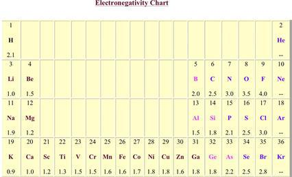 Pregnancy Chart – Electronegativity Chart Template