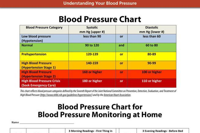 Blood Pressure Chart | Download Free & Premium Templates, Forms