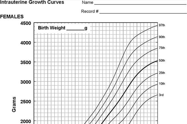 Baby Weight Percentile Charts
