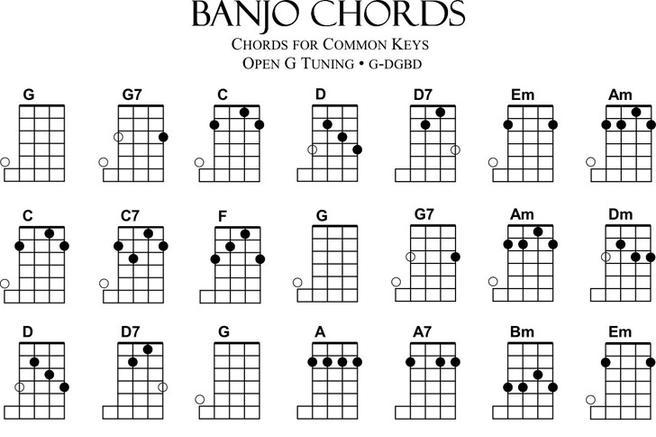 Banjo Chord Chart  Download Free  Premium Templates Forms