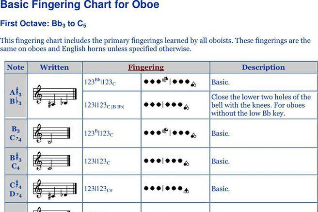 2+ Oboe Fingering Chart Free Download