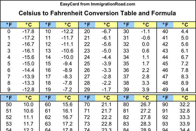 Celsius To Fahrenheit Chart  Download Free  Premium Templates