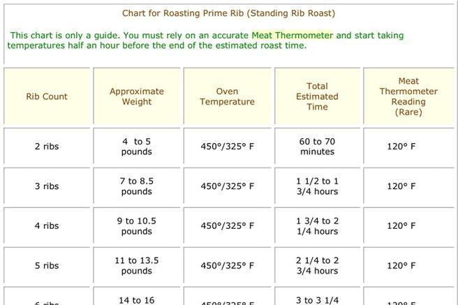Prime Rib Temperature Chart | Download Free & Premium Templates