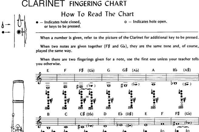 Clarinet Fingering Chart  Download Free  Premium Templates Forms