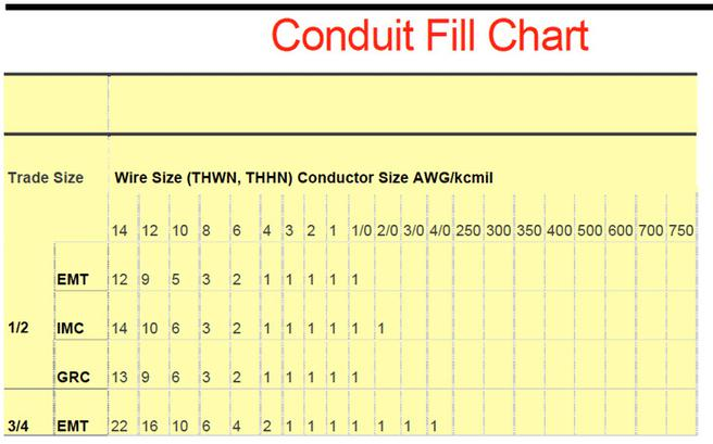 Conduit Fill Chart