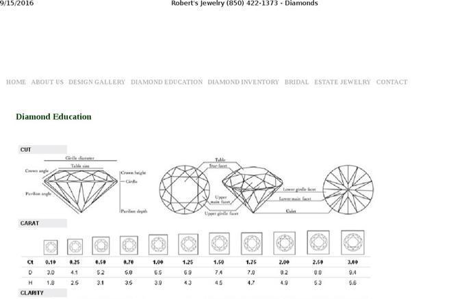 Diamond Chart – Sample Diamond Chart