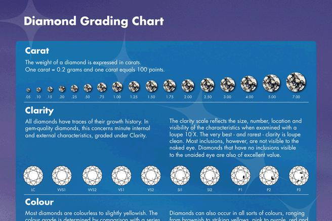 Diamond Grading Chart Download Free Amp Premium Templates