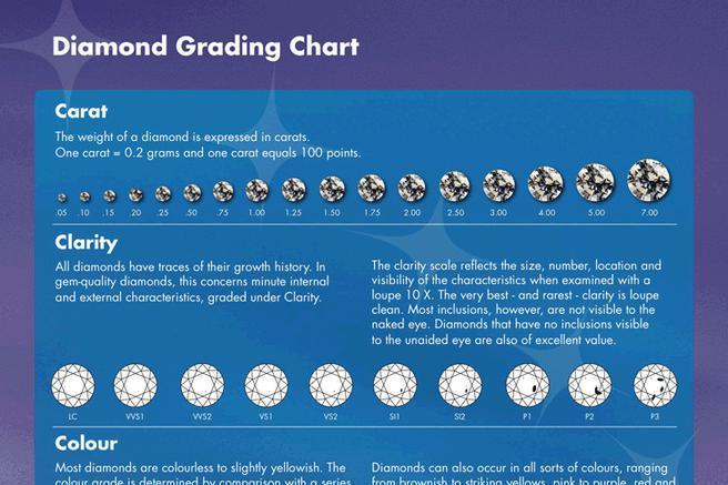 Diamond Grading Chart Download Free Amp Premium Templates