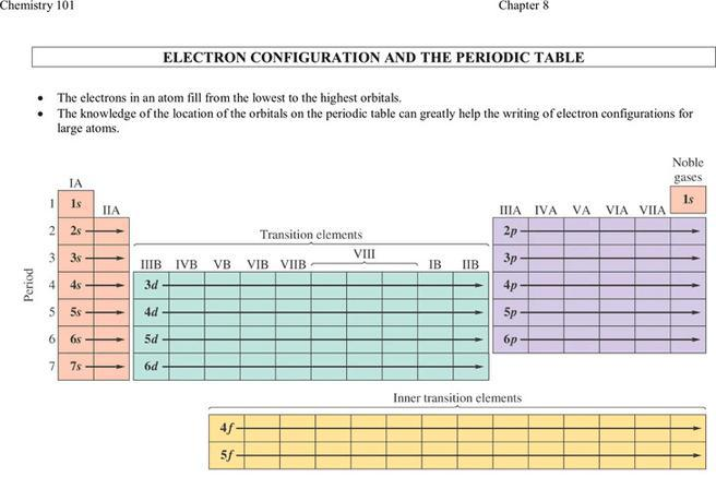 Chemistry Chart  Download Free  Premium Templates Forms