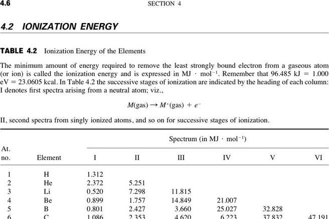 Ionization Energy Chart  Download Free  Premium Templates Forms