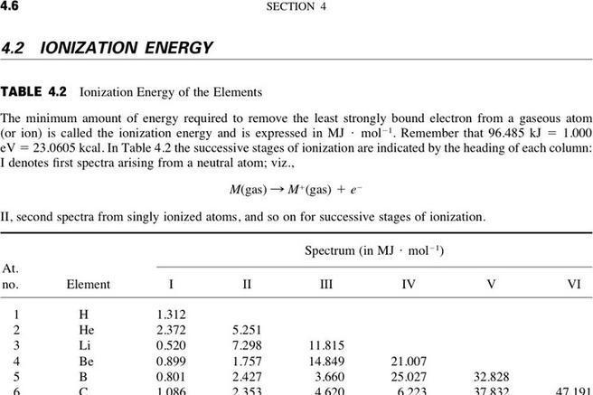 Ionization Energy Chart