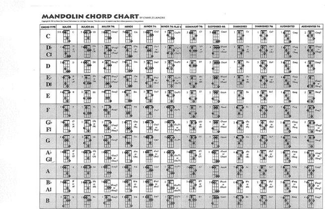 Musical Instrument Chart – Banjo Chord Chart Template