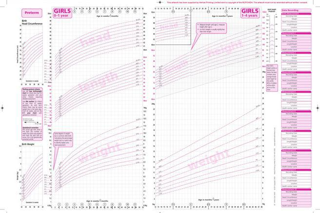 Girls Growth Chart Template. Fetal Infant Growth Chart 8 Best