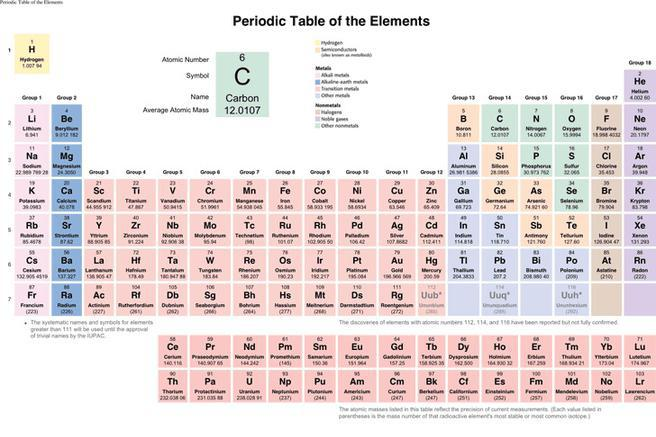 Chemistry Chart Template Simple Abc Chart Template Sample Abc Chart