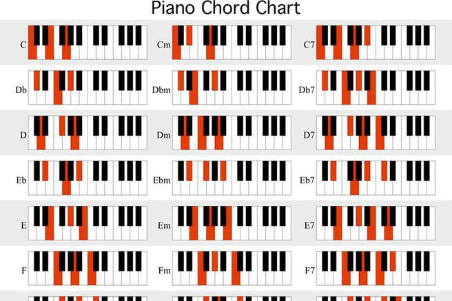Piano Chord Chart | Download Free & Premium Templates, Forms