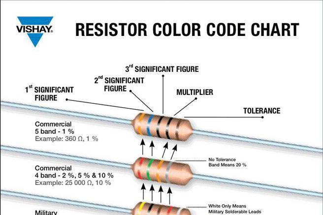 Resistor Color Code Chart  Download Free  Premium Templates Forms