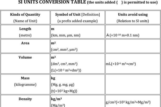 Unit Conversion Chart – Unit Conversion Chart