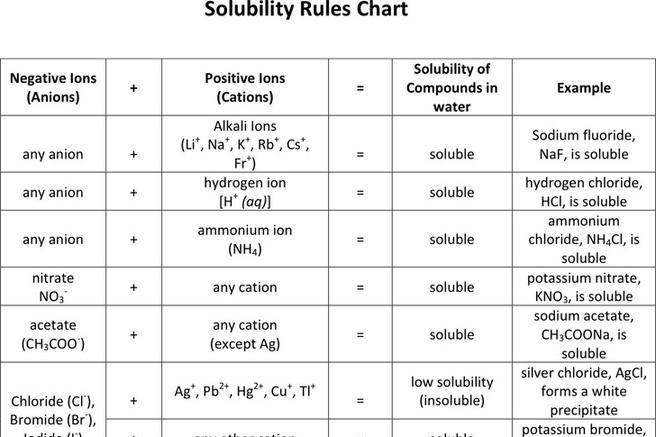 Solubility Rules Chart | Download Free & Premium Templates, Forms
