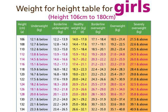 Weight Chart Girls  Chart