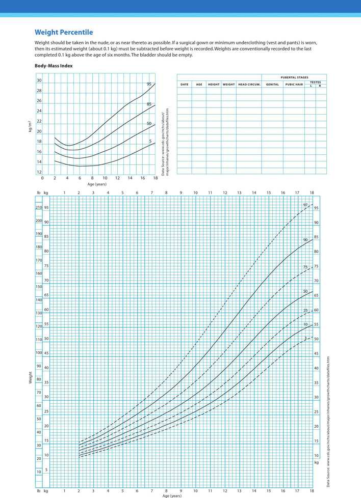 Boys 2 18 Years Growth Chart Download Free Amp Premium