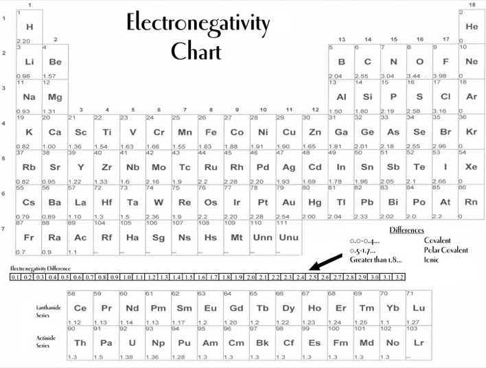Electronegativity Chart 2 – Electronegativity Chart Template