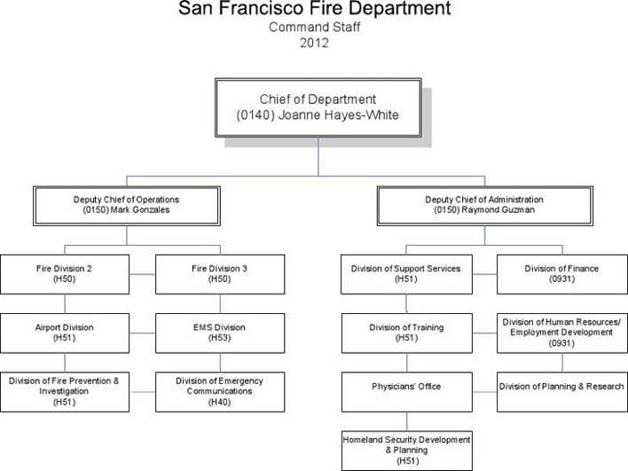 Fire Department Organizational Chart   Download Free  Premium