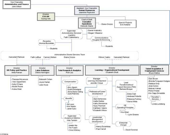 Human Resources Organizational Chart 2 | Download Free & Premium