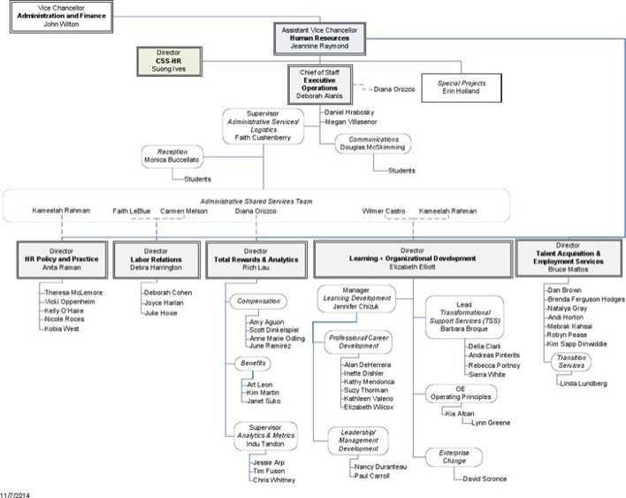 Human Resources Organizational Chart 2 | Download Free & Premium