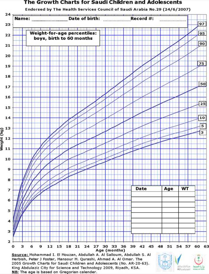 Pediatric Height And Weight Chart Download Free Premium
