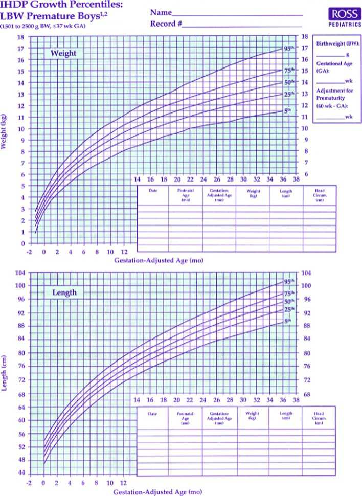Premature Baby Boy Growth Chart Template | Download Free & Premium