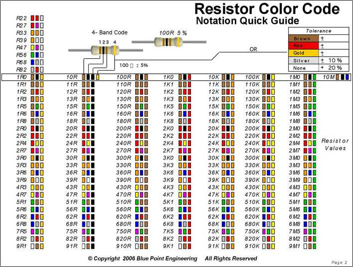 4 Band Resistor Color Code Free Diets