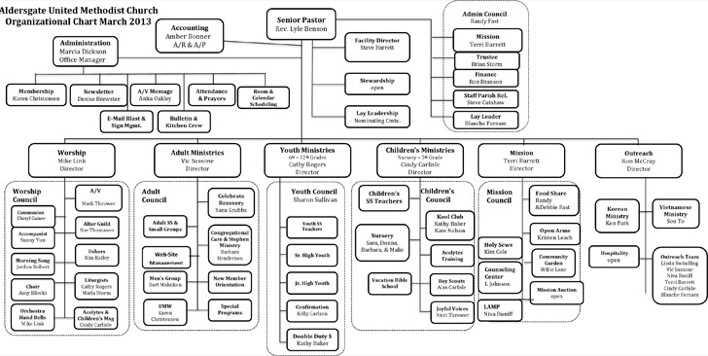 Sample Church Organizational Chart  Download Free  Premium