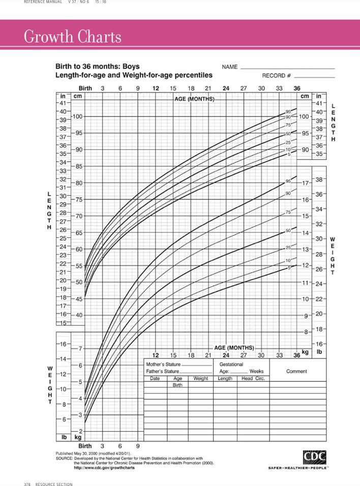 Sample Girl Height Weight Percentile Chart Template Download Free
