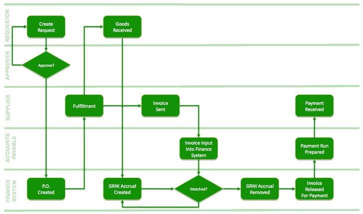 Accounting Process Flowchart Template Download