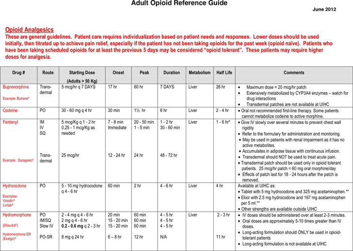 Adult Opioid Reference Guide