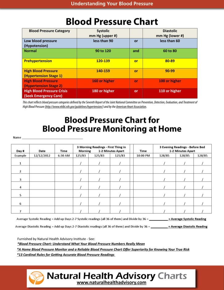 Blood Pressure Chart Templates Download Free Amp Premium