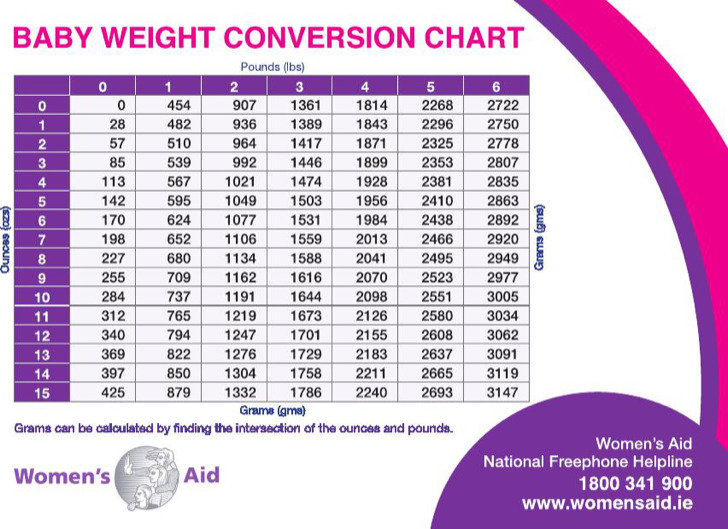 Sample Average Baby Weight Charts | Download Free & Premium