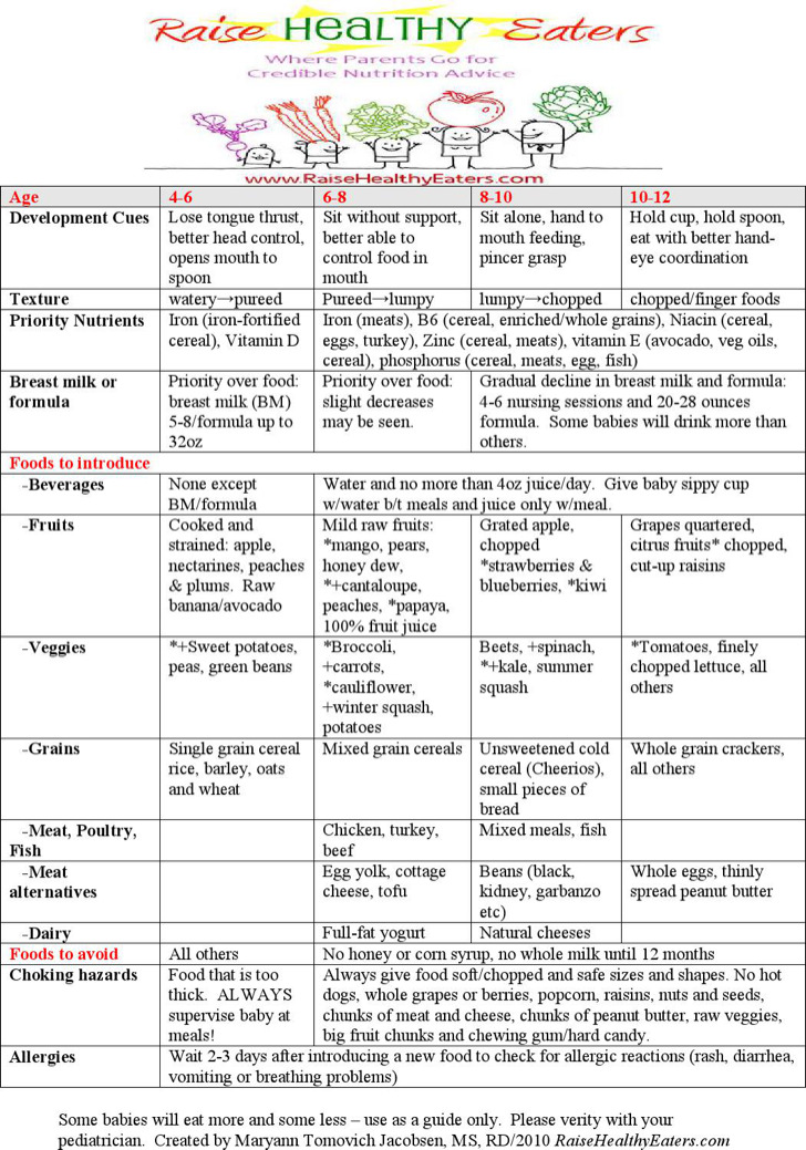 Baby Feeding Chart By Weight 1