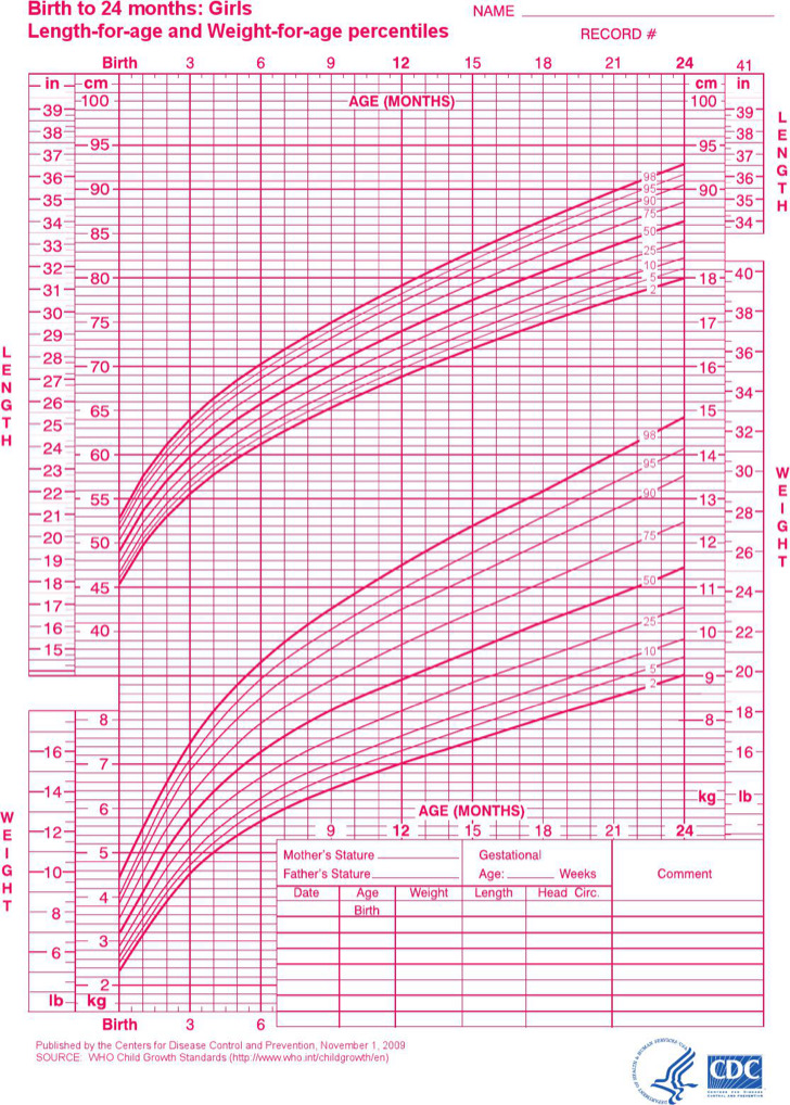 Baby Girl Growth Chart Templates | Download Free & Premium