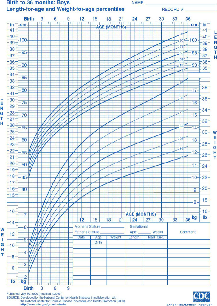 Baby Growth Chart Week By Week After Birth