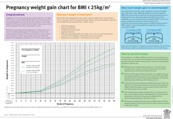 Baby Weight Gain Chart During Pregnancy